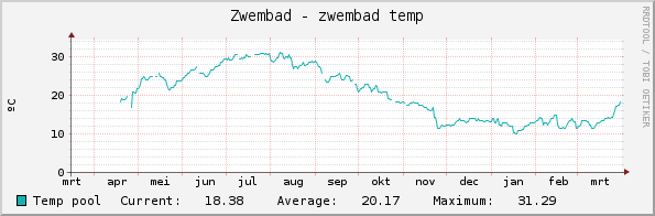 graph_zwembad